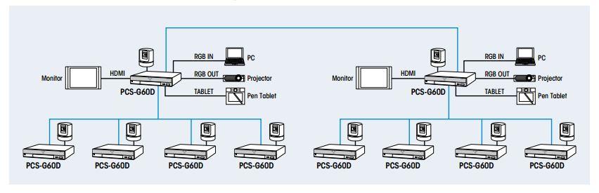 Sơ đồ kết nối hệ hội nghị truyền hình Sony PCS-G60DP